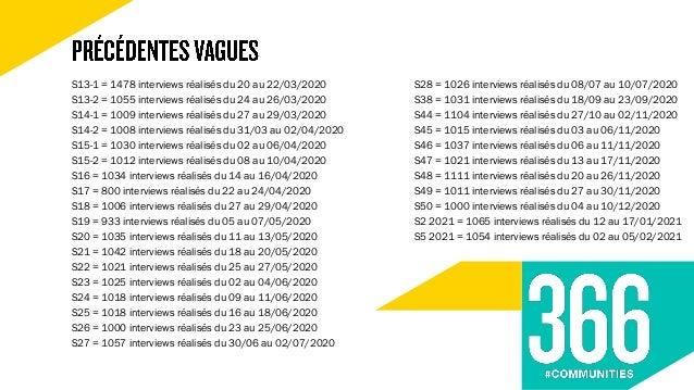 au total réalisés en ligne du 02 au 07 mars 2021
