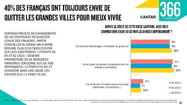 35% 41% 17% 18% 37% 47% 16% 12% 32% 45% 18% 18% La prise des transports en commun et le risque sanitaire que cela représen...