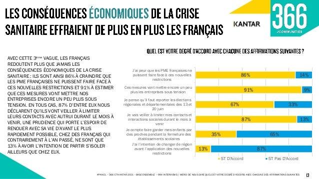 64% DES FRANÇAIS (+5 POINTS VS S9) SE DÉCLARENT NON SATISFAITS DE LA GESTION DE LA CRISE PAR LE GOUVERNEMENT : UN POURCENT...