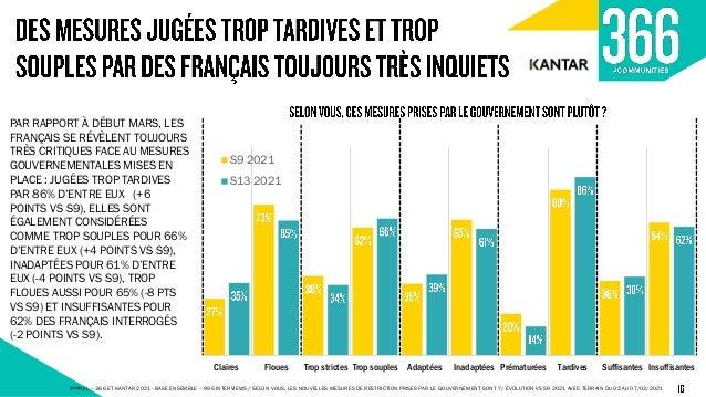 81% 75% 71% 63% 56% 30% 79% 69% 64% 61% 54% 30% 76% 69% 69% 58% 51% 30% 79% 71% 67% 58% 51% 28% Les entreprises françaises...