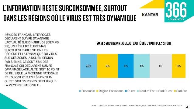 29% 46% 16% 9% 12% 41% 31% 16% 16% 66% 11% 7% 31% 43% 16% 10% 29% 41% 21% 9% 25% 47% 19% 9% PRESSE TV RADIO RESEAUX SOCIAU...