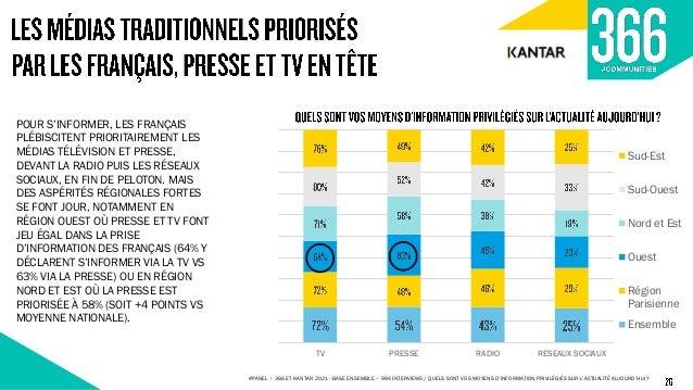 73% 71% 66% 58% 58% 56% 50% 42% 67% 74% 70% 62% 59% 62% 52% 44% Je me méfie des informations délivrées par les médias J'ai...