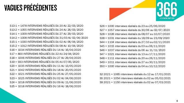 au total réalisés en ligne du 01 au 06 avril 2021