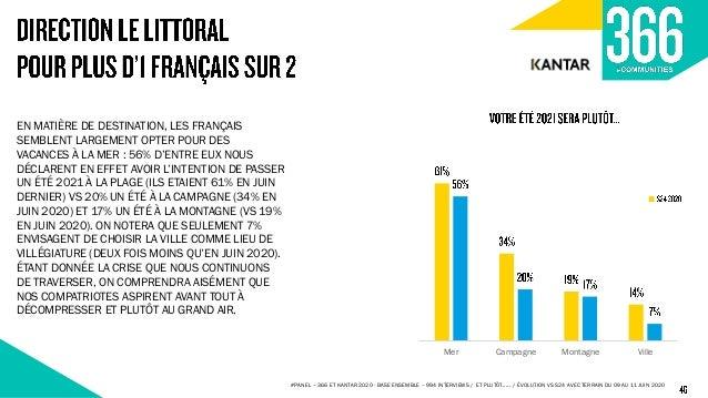 51% 19% 11% 9% 6% 5% 35% 24% 15% 11% 11% 4% 32% 22% 15% 13% 13% 5% 36% 25% 19% 13% 4% 3% Voir mes collègues / d'autres per...