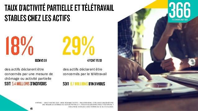 DGA Marketing, Com et Etudes bruno.ricard@366.fr Directrice des études sophie.renaud@366.fr
