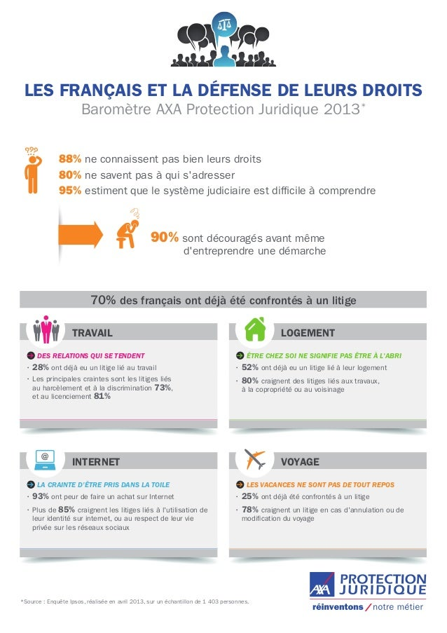 infographie du barom tre axa protection juridique 2013. Black Bedroom Furniture Sets. Home Design Ideas