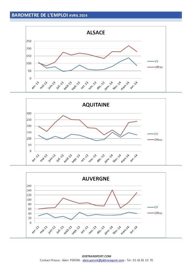 Barometre emploi jobtransport_avril2014 Slide 2
