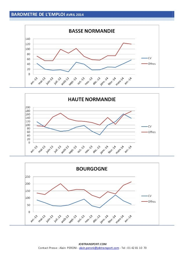 Barometre emploi jobtransport_avril2014 Slide 3