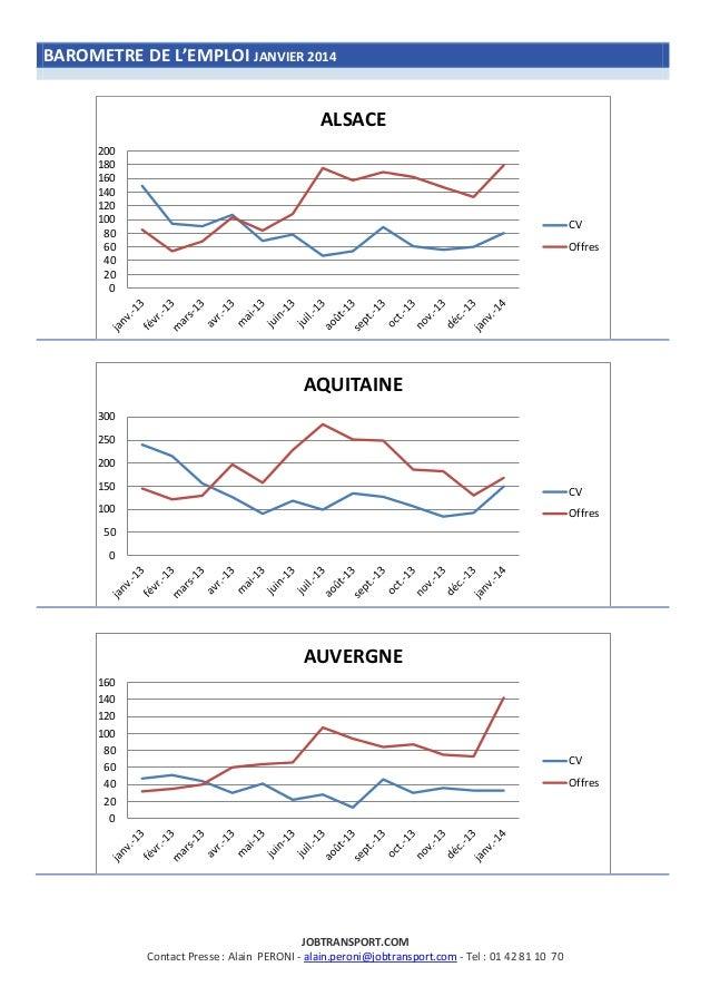 BAROMETRE DE L'EMPLOI JANVIER 2014  ALSACE 200 180 160 140 120 100 80 60 40 20 0  CV Offres  AQUITAINE 300 250  200 150  C...