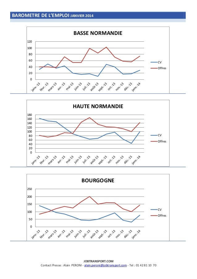 BAROMETRE DE L'EMPLOI JANVIER 2014  BASSE NORMANDIE 120 100 80 60  CV  40  Offres  20  0  HAUTE NORMANDIE 180 160 140 120 ...