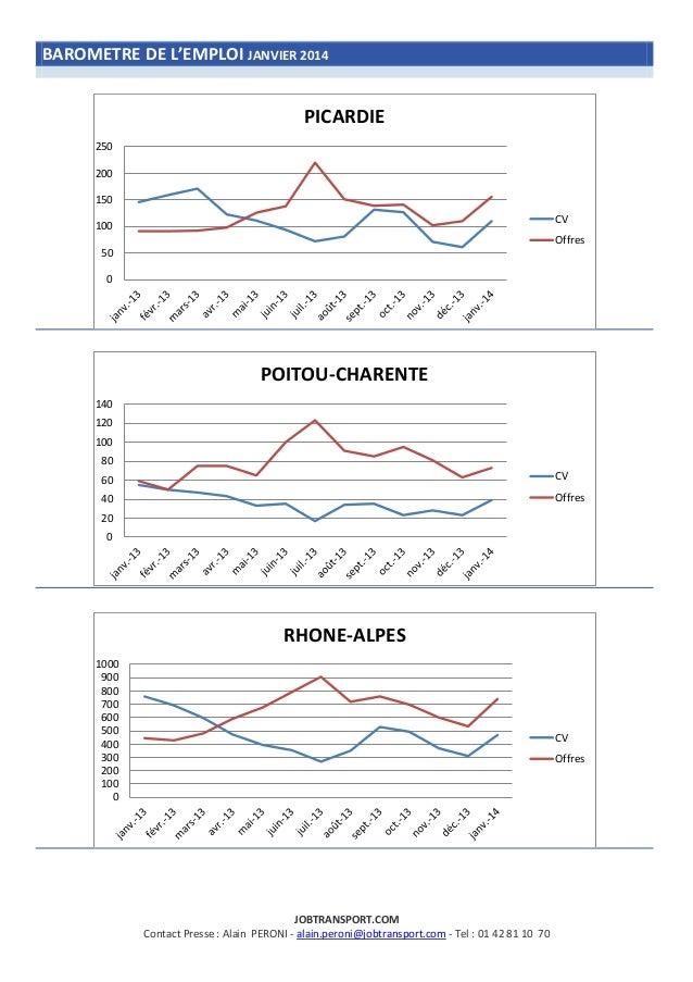 BAROMETRE DE L'EMPLOI JANVIER 2014  PICARDIE 250 200 150 CV  100  Offres 50  0  POITOU-CHARENTE 140 120 100 80 60  CV  40 ...