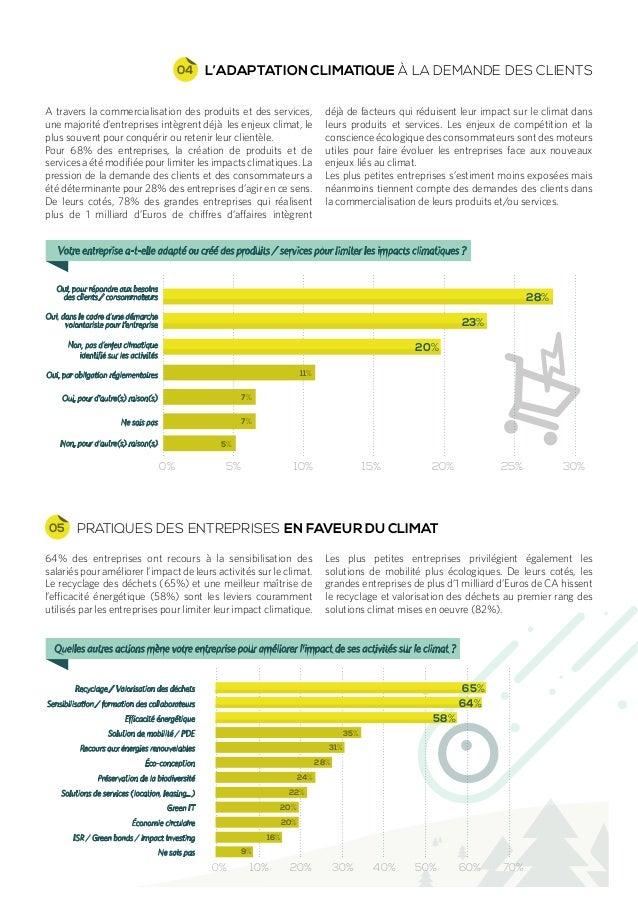 PRATIQUES DES ENTREPRISES EN FAVEUR DU CLIMAT05 64% des entreprises ont recours à la sensibilisation des salariés pour amé...