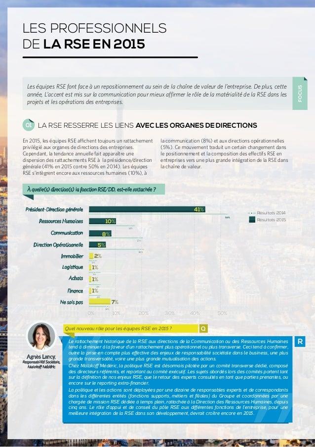 LES PROFESSIONNELS DE LA RSE EN 2015 FOCUS Les équipes RSE font face à un repositionnement au sein de la chaîne de valeur ...