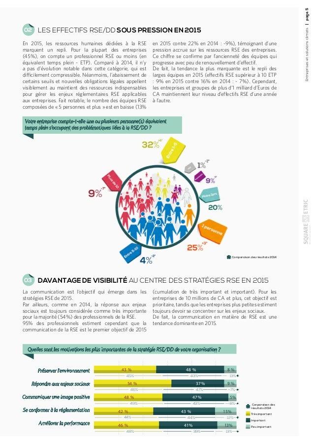 Entreprisesetsolutionsclimatspage.5 LES EFFECTIFS RSE/DD SOUS PRESSION EN 2015 DAVANTAGE DE VISIBILITÉ AU CENTRE DES STRAT...