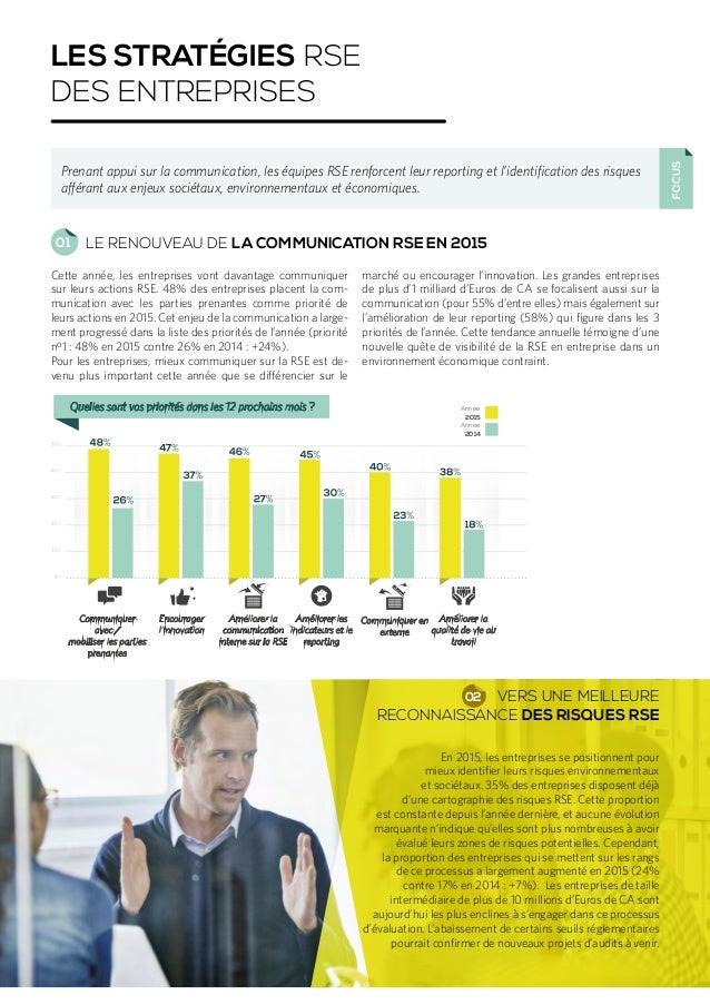 Cette année, les entreprises vont davantage communiquer sur leurs actions RSE. 48% des entreprises placent la com- municat...