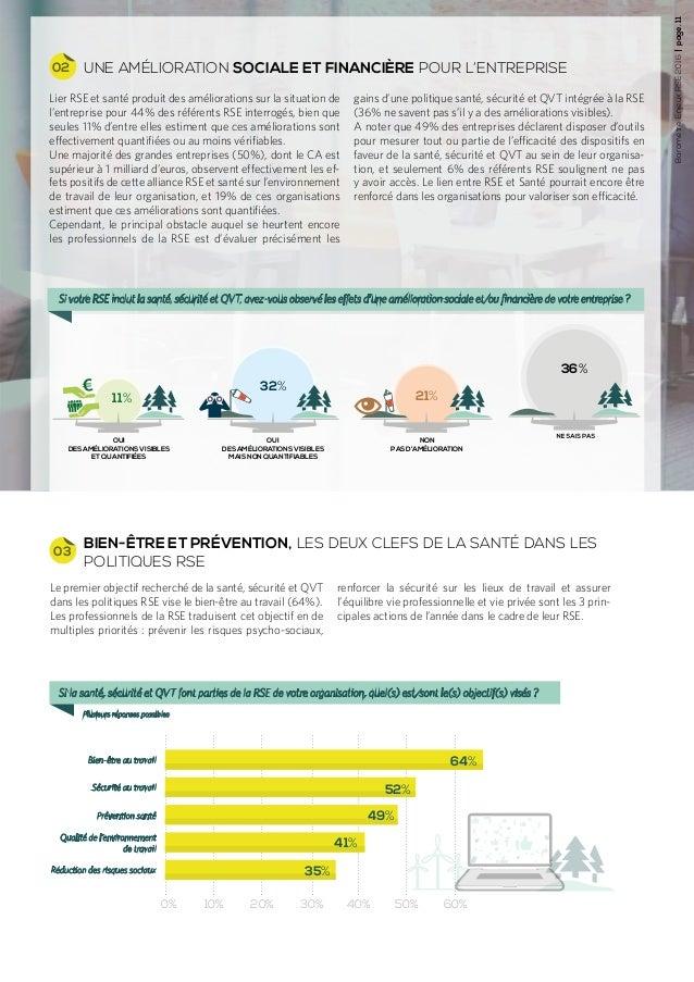 BaromètreEnjeuxRSE2016page.11 11% UNE AMÉLIORATION SOCIALE ET FINANCIÈRE POUR L'ENTREPRISE BIEN-ÊTRE ET PRÉVENTION, LES DE...