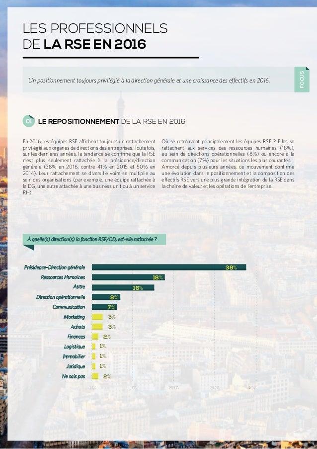 LES PROFESSIONNELS DE LA RSE EN 2016 FOCUS Un positionnement toujours privilégié à la direction générale et une croissance...