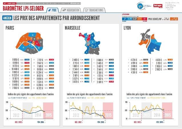Barometre LPI SeLoger-mars2015