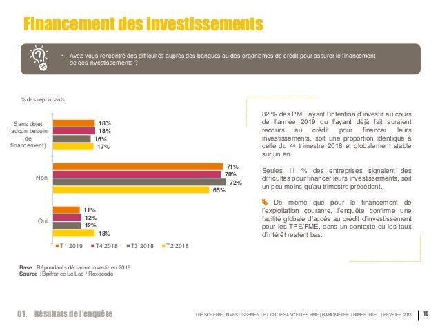 TRÉSORERIE, INVESTISSEMENT ET CROISSANCE DES PME | BAROMÈTRE TRIMESTRIEL | FEVRIER 2019 10 Financement des investissements...