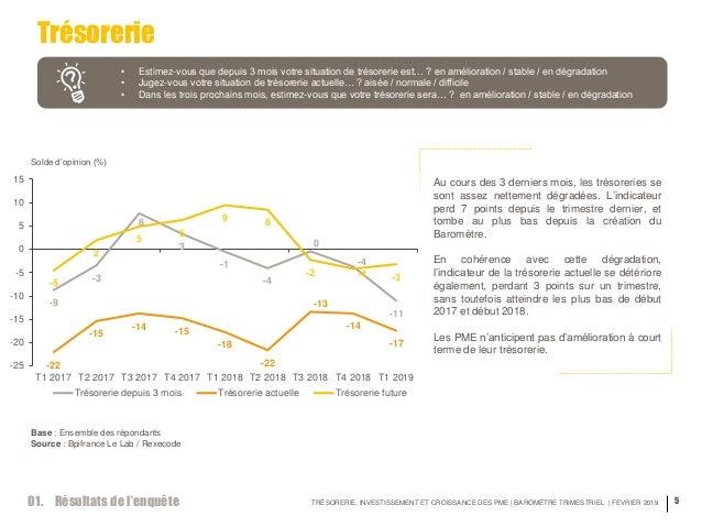 TRÉSORERIE, INVESTISSEMENT ET CROISSANCE DES PME | BAROMÈTRE TRIMESTRIEL | FEVRIER 2019 5 Trésorerie • Estimez-vous que de...
