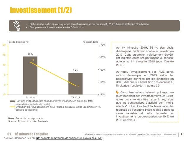 TRÉSORERIE, INVESTISSEMENT ET CROISSANCE DES PME | BAROMÈTRE TRIMESTRIEL | FEVRIER 2019 8 Investissement (1/2) • Cette ann...