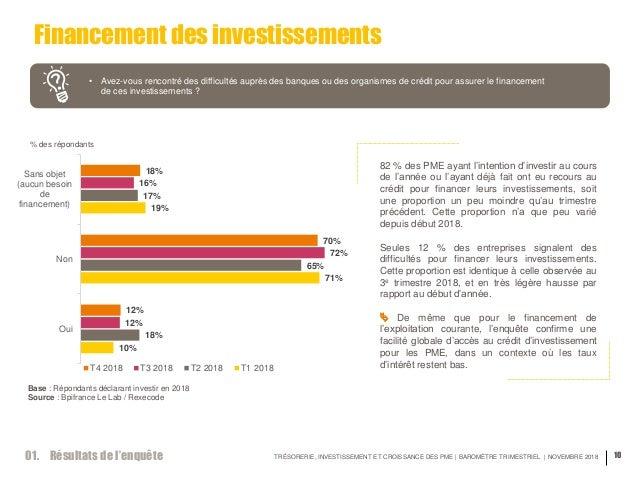 TRÉSORERIE, INVESTISSEMENT ET CROISSANCE DES PME | BAROMÈTRE TRIMESTRIEL | NOVEMBRE 2018 10 Financement des investissement...