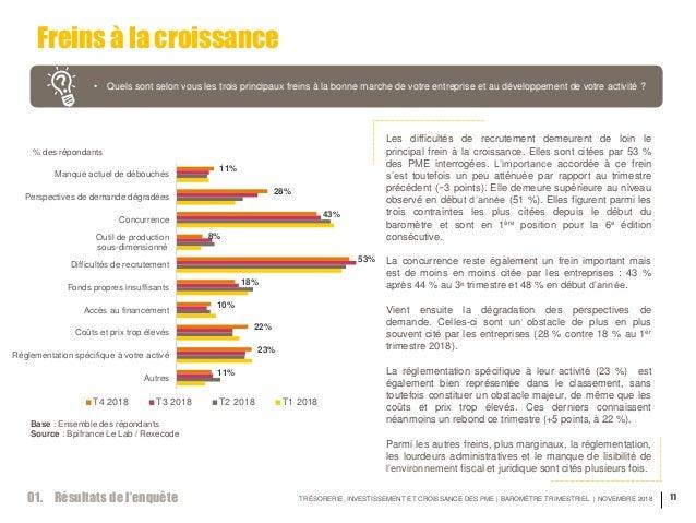 TRÉSORERIE, INVESTISSEMENT ET CROISSANCE DES PME | BAROMÈTRE TRIMESTRIEL | NOVEMBRE 2018 11 Freins à la croissance • Quels...