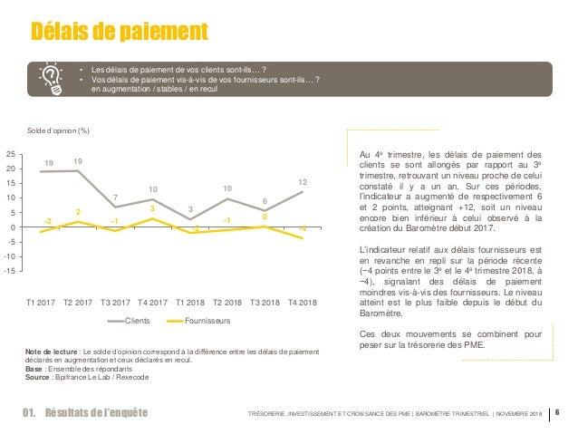 TRÉSORERIE, INVESTISSEMENT ET CROISSANCE DES PME | BAROMÈTRE TRIMESTRIEL | NOVEMBRE 2018 6 Délais de paiement • Les délais...
