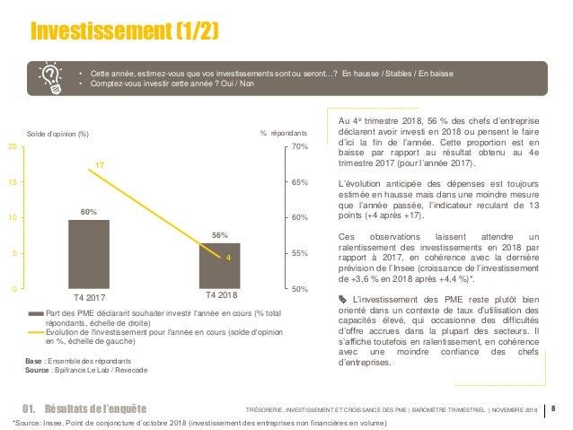 TRÉSORERIE, INVESTISSEMENT ET CROISSANCE DES PME | BAROMÈTRE TRIMESTRIEL | NOVEMBRE 2018 8 Investissement (1/2) • Cette an...