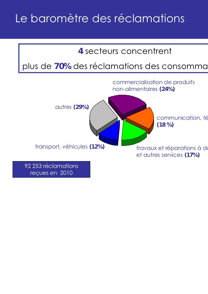 Le baromètre des réclamations                    4 secteurs concentrent plus de 70% des réclamations des consommateurs    ...