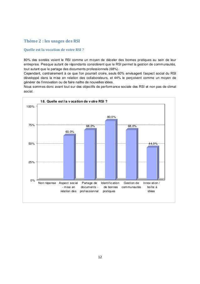 12 Thème 2 : les usages des RSI Quelle est la vocation de votre RSI ? 80% des sondés voient le RSI comme un moyen de décel...