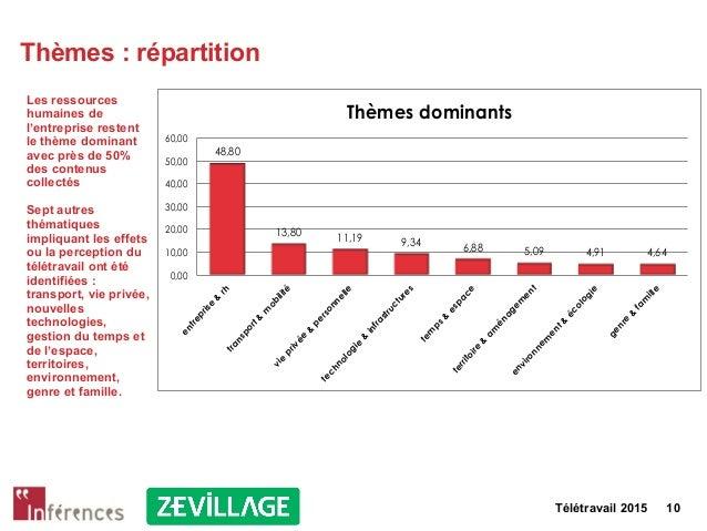 Télétravail 2015 10 Thèmes : répartition Les ressources humaines de l'entreprise restent le thème dominant avec près de 50...
