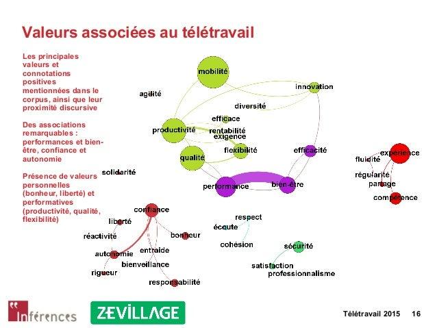 Télétravail 2015 16 Valeurs associées au télétravail Les principales valeurs et connotations positives mentionnées dans le...