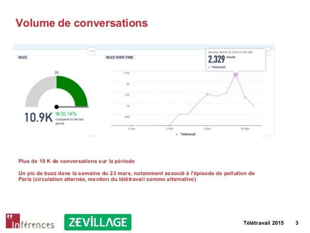 Télétravail 2015 3 Volume de conversations Plus de 10 K de conversations sur la période Un pic de buzz dans la semaine du ...