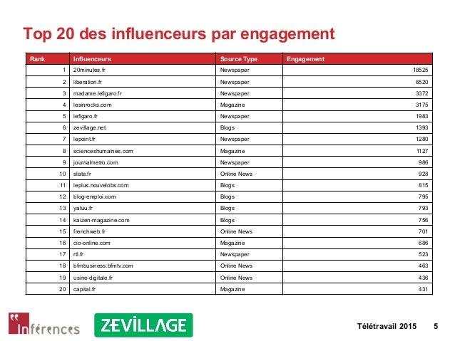 Télétravail 2015 5 Top 20 des influenceurs par engagement Rank Influenceurs Source Type Engagement 1 20minutes.fr Newspape...