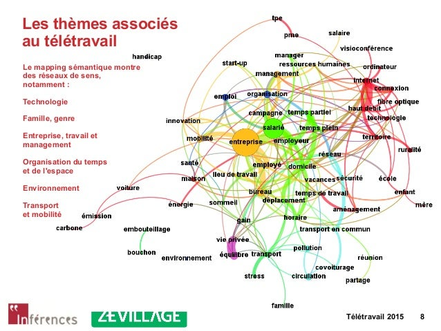 Télétravail 2015 8 Les thèmes associés au télétravail Le mapping sémantique montre des réseaux de sens, notamment : Techno...