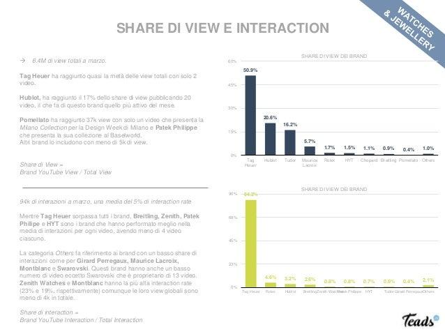 SHARE DI VIEW E INTERACTION  6.4M di view totali a marzo. Tag Heuer ha raggiunto quasi la metà delle view totali con solo...