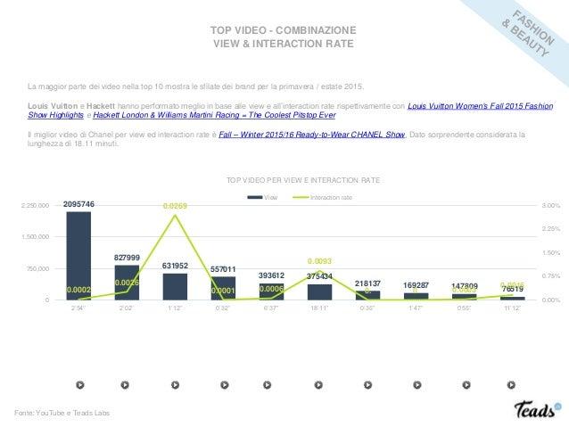 TOP VIDEO - COMBINAZIONE VIEW & INTERACTION RATE Fonte: YouTube e Teads Labs La maggior parte dei video nella top 10 mostr...