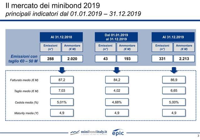 3 43 193 4,02 84,2 4,68% 4,9 Dal 01.01.2019 al 31.12.2019 Al 31.12.2019 Emissioni (n°) Ammontare (€ M) Emissioni (n°) Ammo...