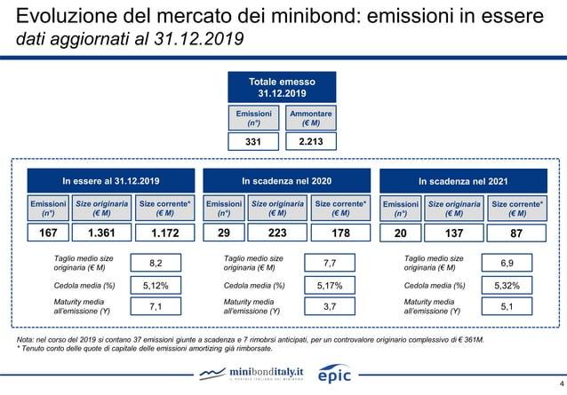 Totale emesso 31.12.2019 Emissioni (n°) Ammontare (€ M) 2.213331 Taglio medio size originaria (€ M) Cedola media (%) Matur...