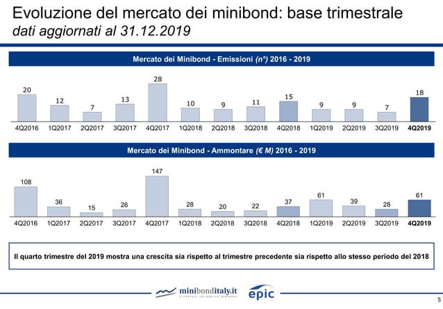5 Mercato dei Minibond - Emissioni (n°) 2016 - 2019 Mercato dei Minibond - Ammontare (€ M) 2016 - 2019 108 36 15 26 147 28...