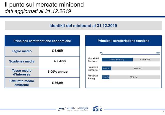 Taglio medio Fatturato medio emittente 6 Scadenza media Tasso medio d'interesse € 6,65M 4,9 Anni 5,00% annuo € 86,9M Princ...