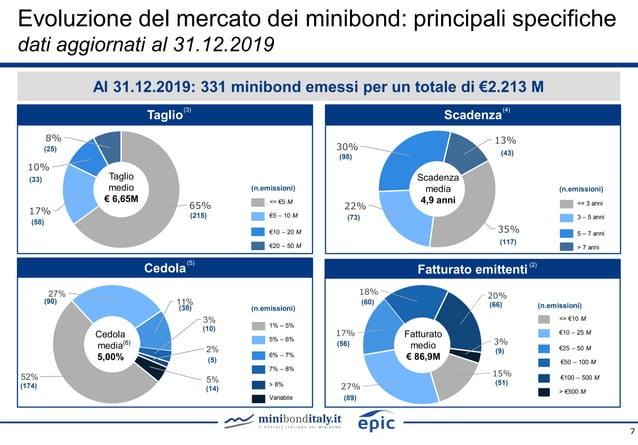 7 Al 31.12.2019: 331 minibond emessi per un totale di €2.213 M Cedola ScadenzaTaglio 65% 17% 10% 8% Taglio medio € 6,65M <...