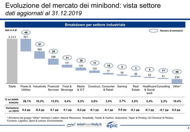 8 Breakdown per settore industriale Dati in € M % su totale emesso 28,1% 16,3% 13,5% 6,4% 6,5% 5,6% 3,5% 2,5% 2,4% 10,4% 0...