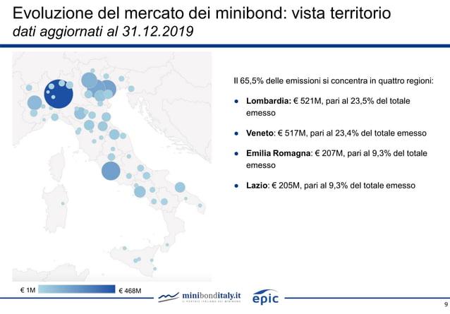 9 Il 65,5% delle emissioni si concentra in quattro regioni: ● Lombardia: € 521M, pari al 23,5% del totale emesso ● Veneto:...