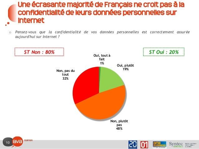10 Une écrasante majorité de Français ne croit pas à la confidentialité de leurs données personnelles sur Internet o Pense...