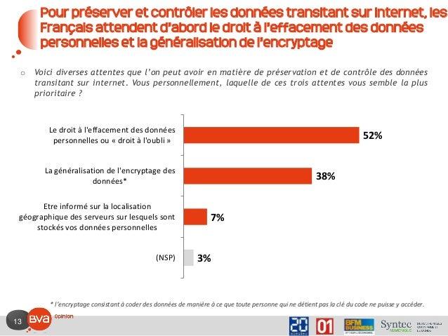 13 Pour préserver et contrôler les données transitant sur internet, les Français attendent d'abord le droit à l'effacement...