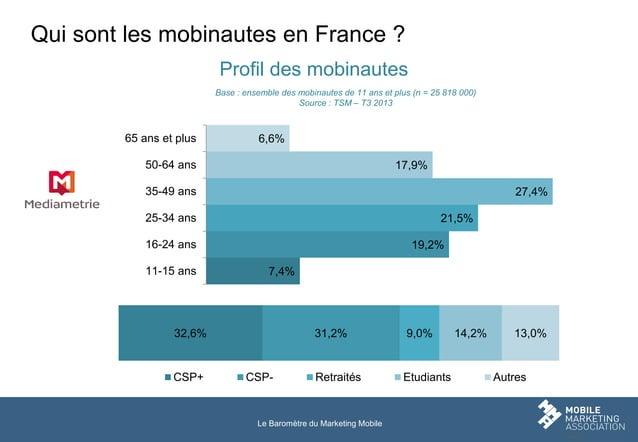 Qui sont les mobinautes en France ? Profil des mobinautes Base : ensemble des mobinautes de 11 ans et plus (n = 25 818 000...