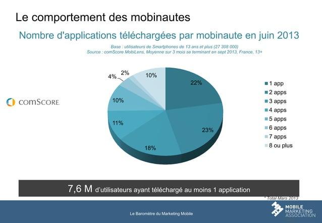 Le comportement des mobinautes Nombre d'applications téléchargées par mobinaute en juin 2013 Base : utilisateurs de Smartp...