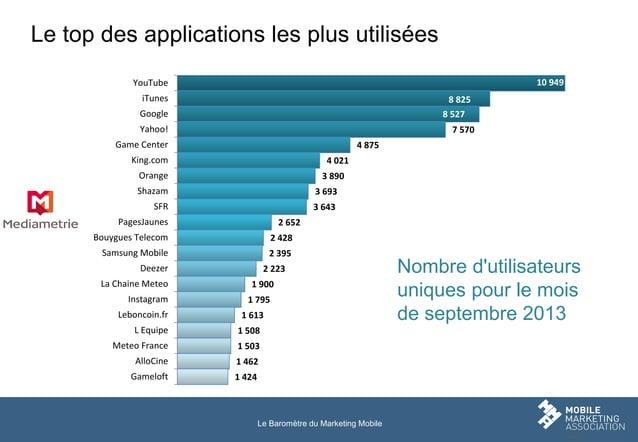 Le top des applications les plus utilisées 10 949  YouTube iTunes  8 825 8 527  Google Yahoo!  7 570  Game Center  4 875  ...